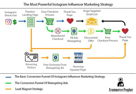 The Most Powerful Instagram Influencer Marketing Strategy