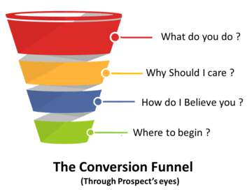 Conversion Funnel Of Facebook Ads