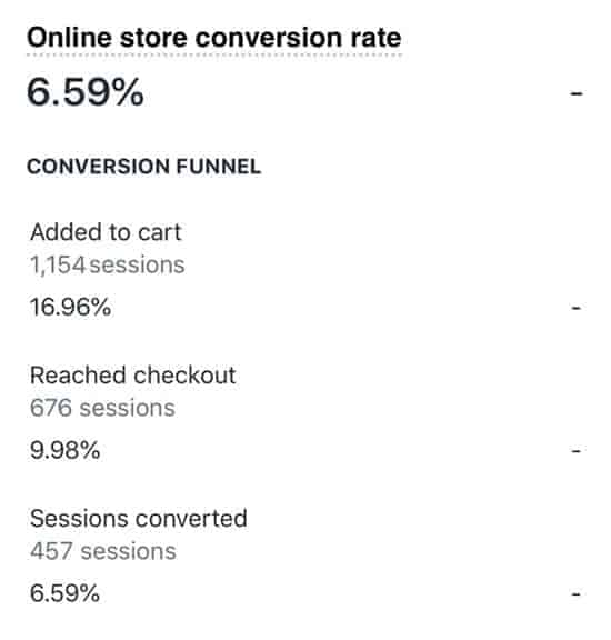 Conversion rate of my landing pages